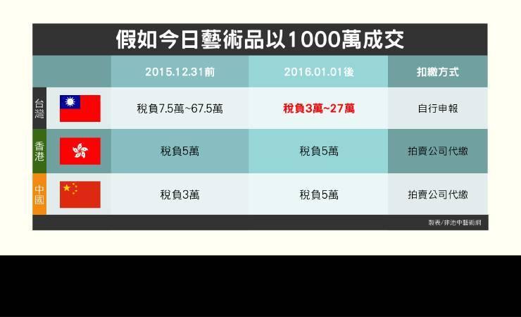 2016年台灣拍賣稅率大幅調降,將有助台灣藝術產業發展。