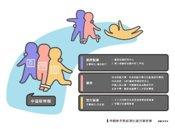 中國新常態下的產官學智庫系統。圖/帝圖科技文化陳昱婷製。